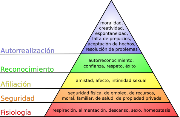 1729px-Pirámide_de_Maslow.svg